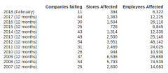 UK company failures